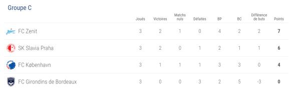 classement Europa League 26 10